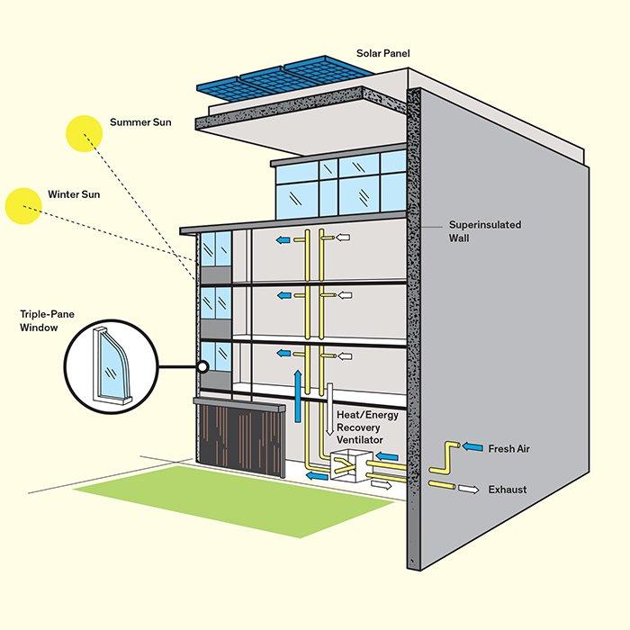 Ejemplo de casa pasiva con incidencia en el aislamiento, el sistema de ventilación y el aprovechamiento de la energía solar de forma natural y mediante placas.